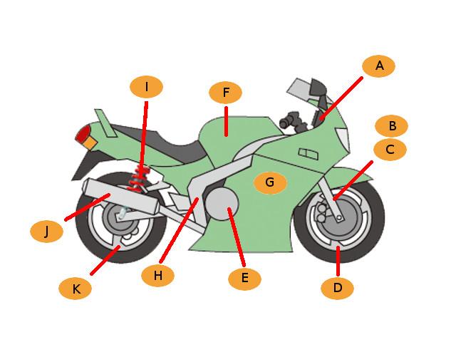 Описание мотоцикла с аукциона Японии BDS